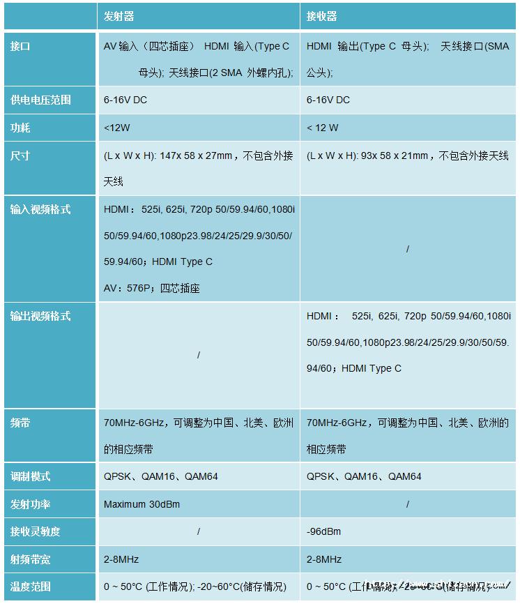 单向发射-AV、HDMI.png
